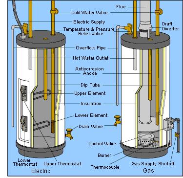 Water Heater Replacement Repair Northern Virginia