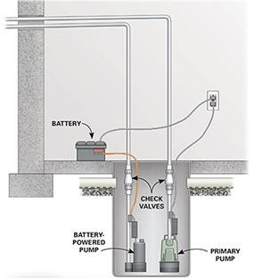 well pumps northern virginia repair replacement nova db s plumbing rh fixmyleaknow com merrill well pump schematics deep well pump schematic