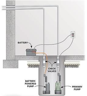 Well Pumps Northern Virginia Repair Replacement Nova Db